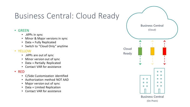 Determining when Business Central customers are cloud ready